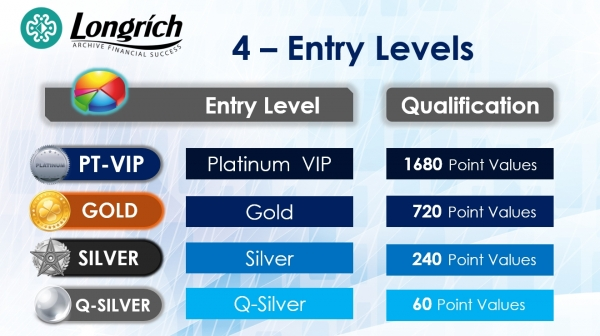 Longrich Nigeria - Compensation Plan - 4 Entry Levels - 1